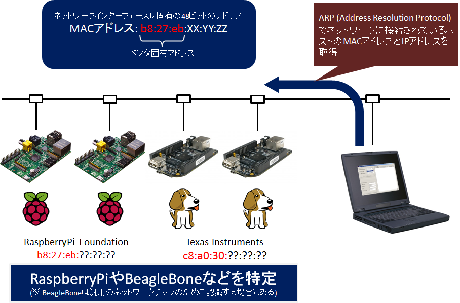 raspberrypi_and_arp.png